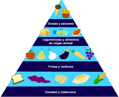 Pirámide alimenticia: Dietas Bajar Peso y Dietas Adelgazar ...